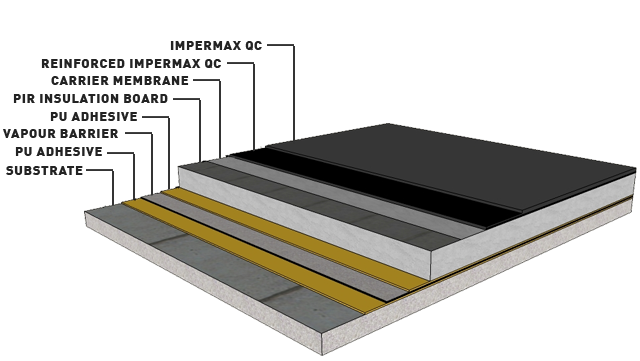 Impermax Built Up Roof System
